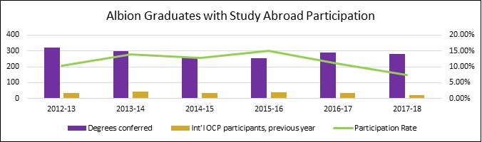Albion Graduates with Study Abroad Participation3